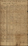 Bonds and Notes of Peter Lavien & Co., January 1, 1785